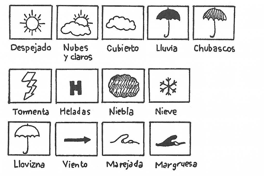simbolos meteorológicos